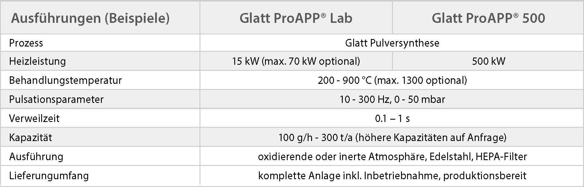 Technische Daten Reaktoren Glatt Pulversynthese im Überblick