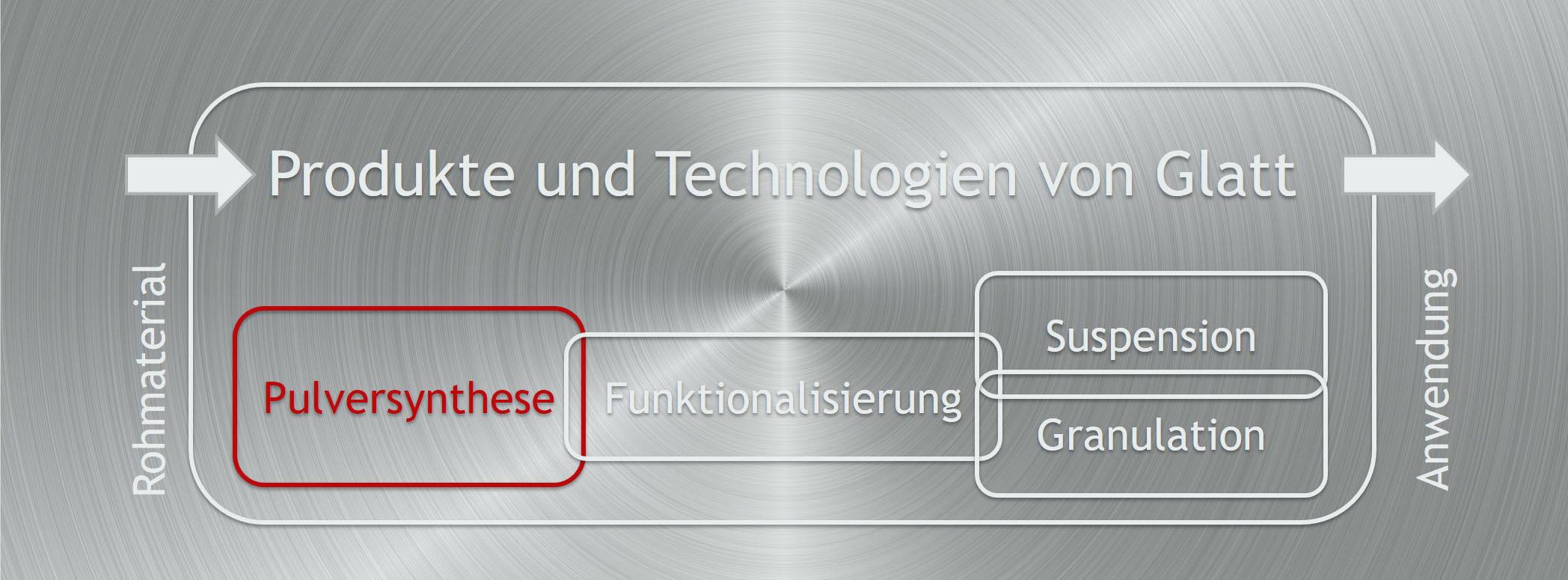 Integrierte Prozesskette Pulversynthese-Funktionalisierung-Granulation