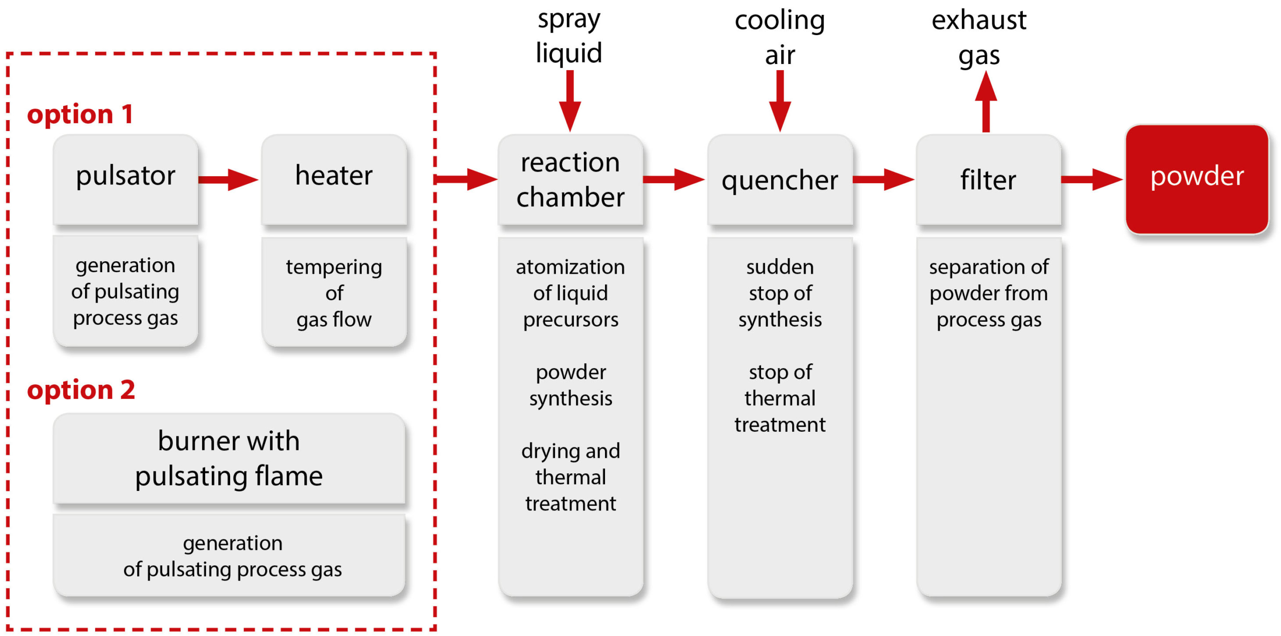 Functionality of Glatt powder synthesis in a pulsating hot gas stream