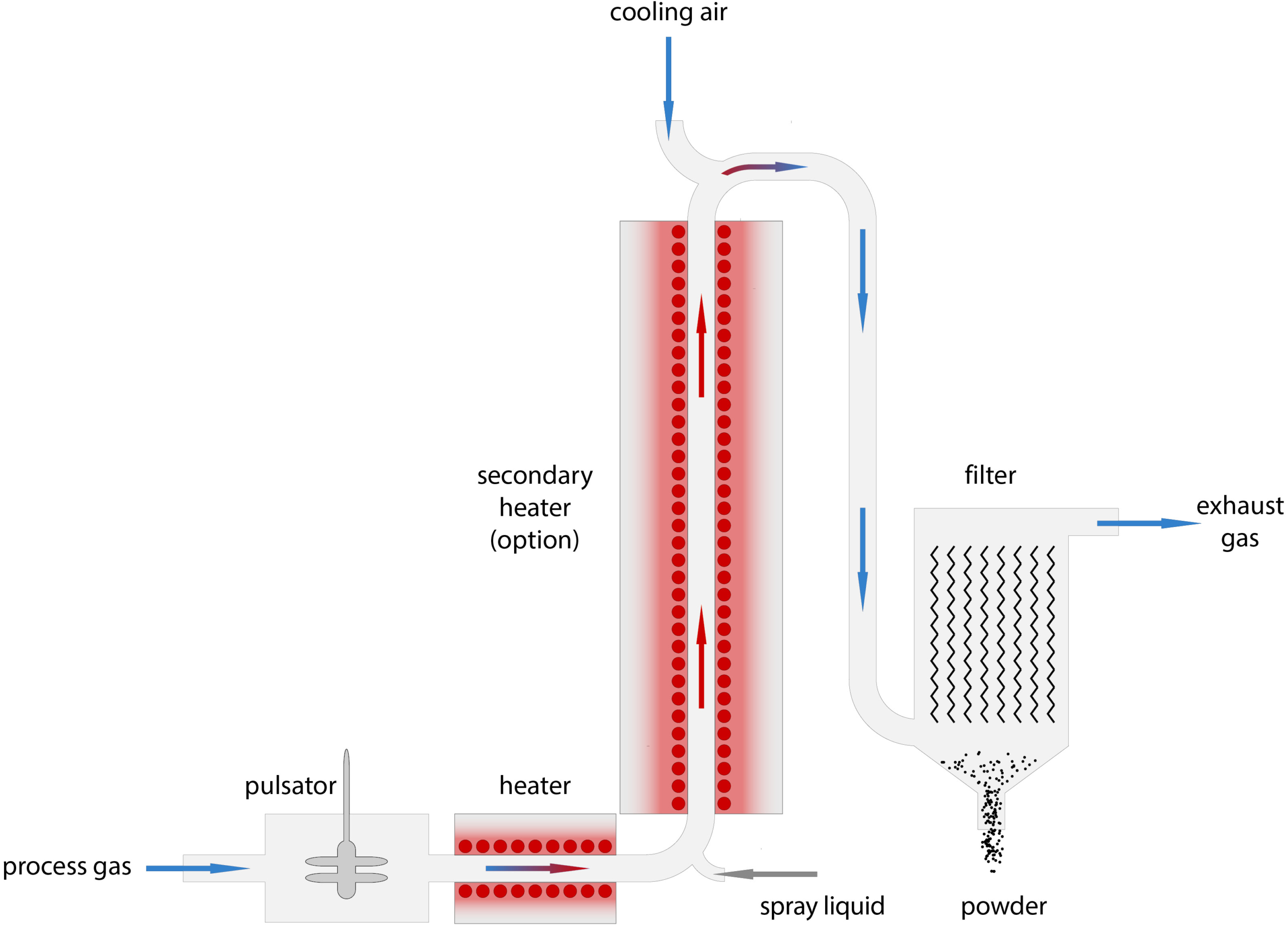 Process Setup of Glatt Powder Synthesis in a Pulsating Gas Flow