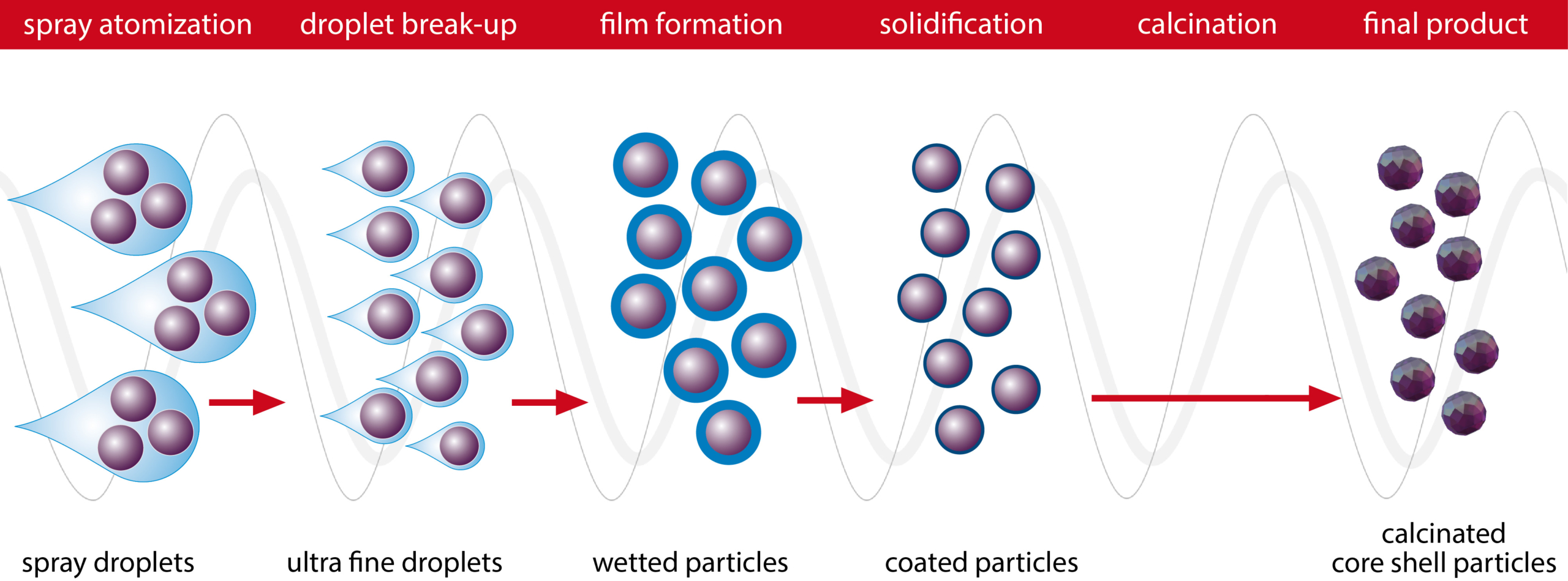 Spray calcination + core-shell coating process using Glatt Powder Synthesis to generate and design micro- and nanoparticles with specific properties