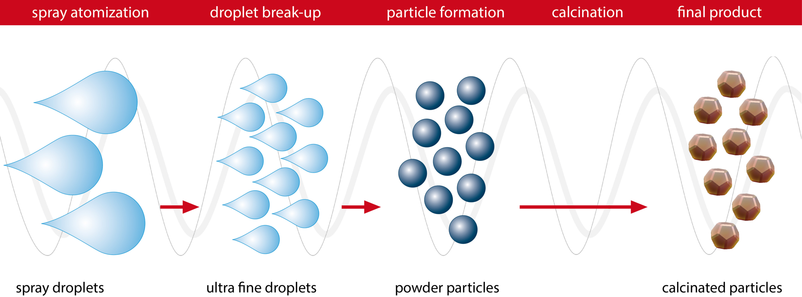 Spray calcination process using Glatt Powder Synthesis to generate homogeneous powders with micro- and nanoparticles with specific properties