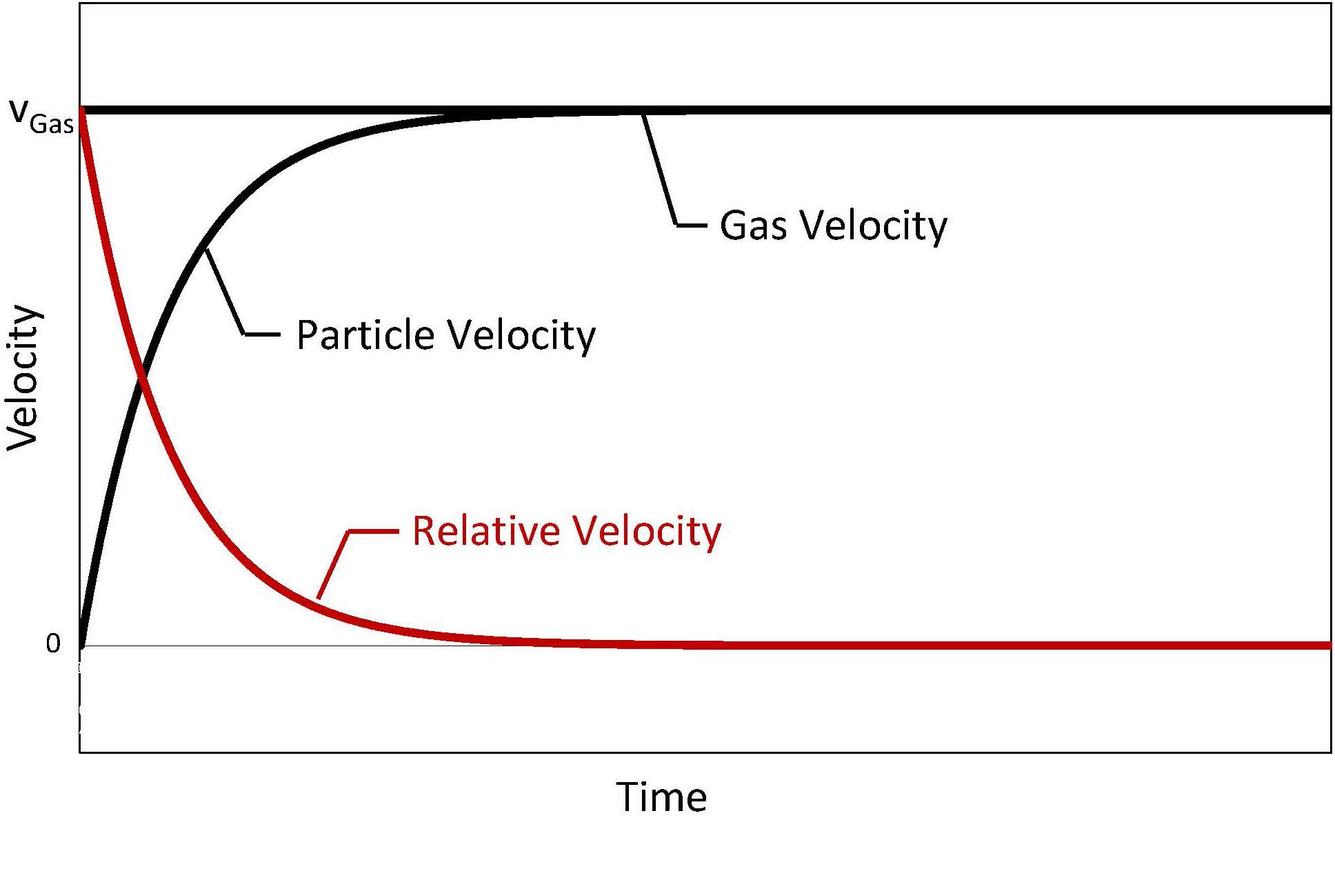 Glatt Powder Synthesis - Velocity characteristics within unpulsed gas streams