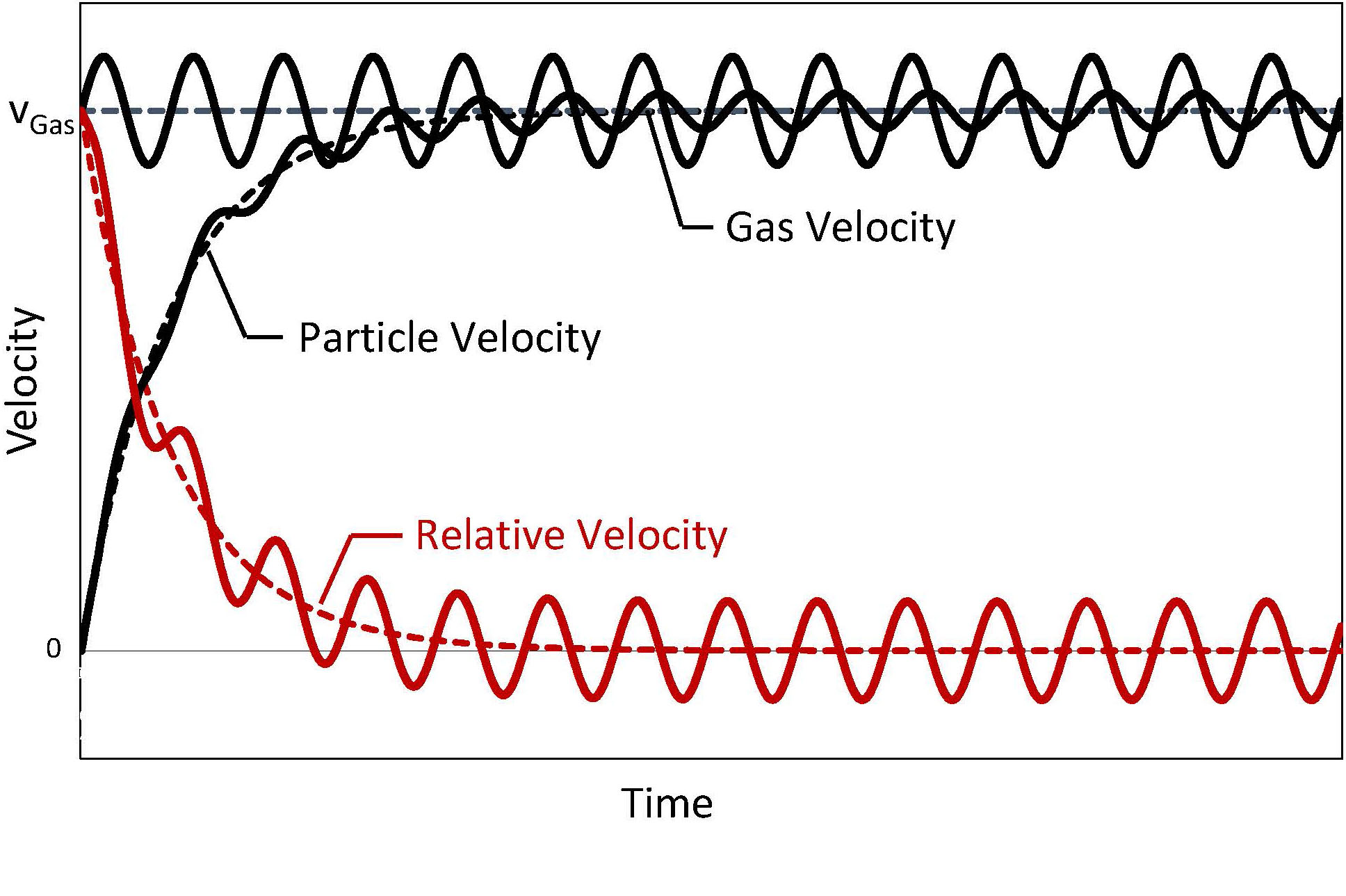 Glatt Powder Synthesis - Velocity characteristics within pulsed gas streams