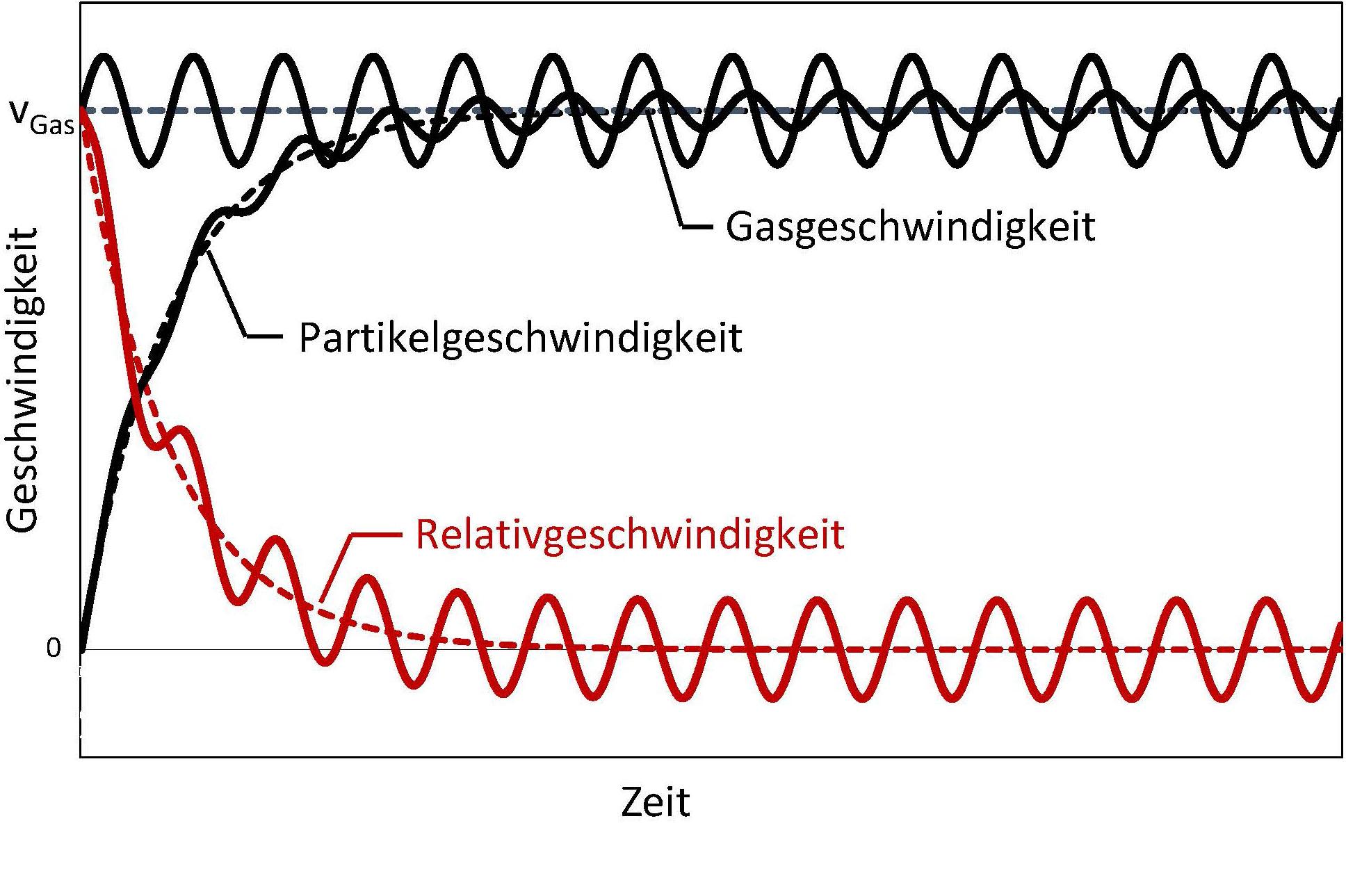 Glatt Pulversynthese - Geschwindigkeitsverläufe innerhalb gepulster Gasströmungen