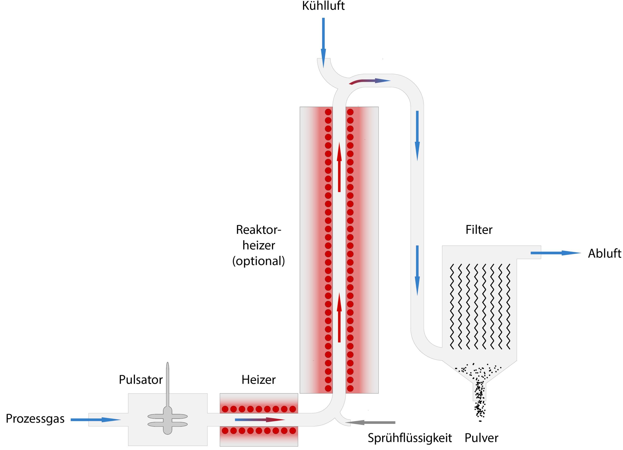 Prozessaufbau der Glatt Pulversynthese im pulsierenden Gasstrom