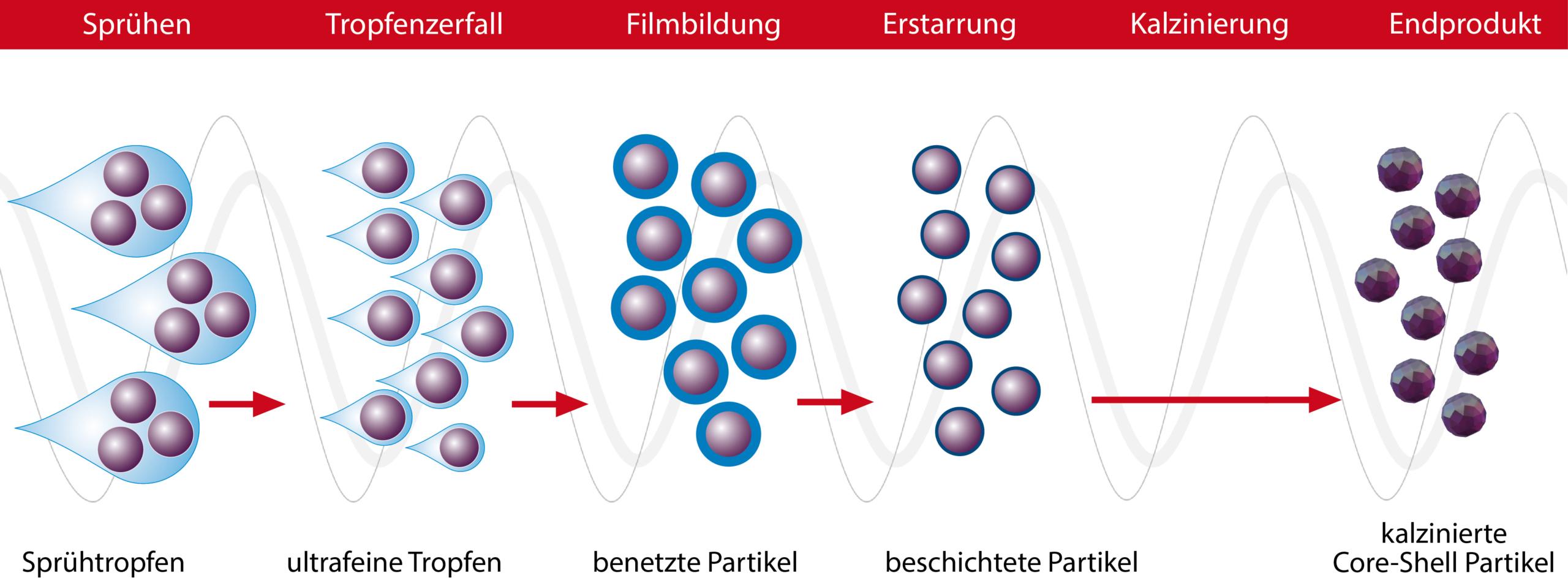 Sprühkalzinierung + Core Shell Coating mittels Glatt Pulversynthese zur Herstellung homogener Pulver mit Mikro- und Nanopartikeln mit spezifischen Eigenschaften