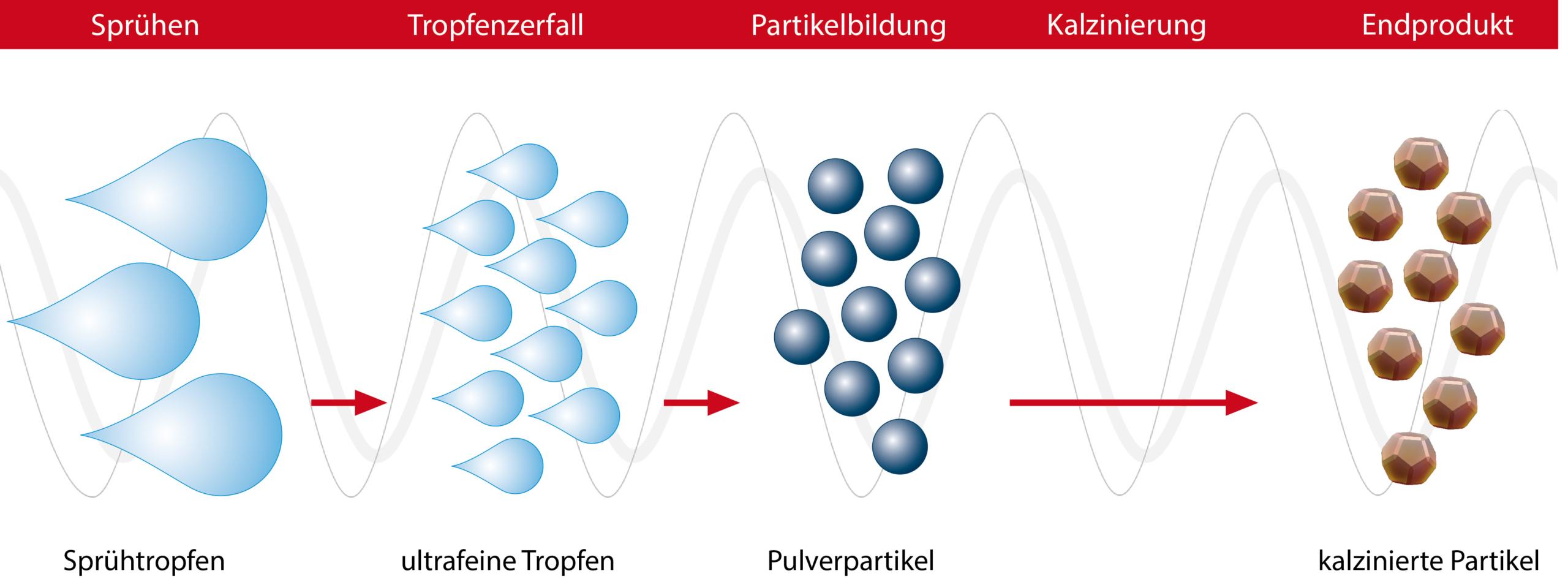 Sprühkalzinierung mittels Glatt Pulversynthese zur Herstellung homogener Pulver mit Mikro- und Nanopartikeln mit spezifischen Eigenschaften